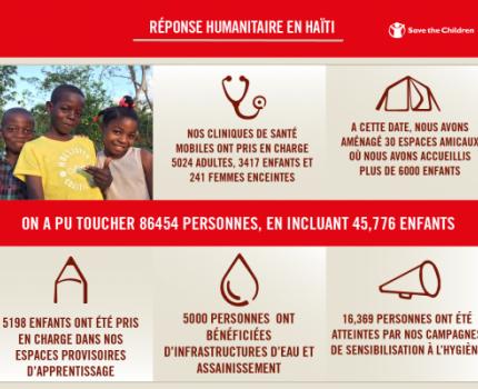 Résponse Humataire en Haïti